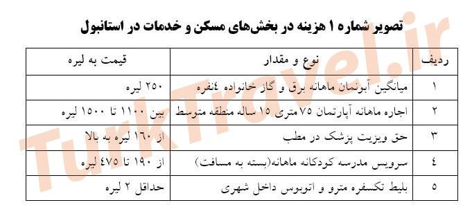 مقایسه بین حداقل حقوق و دستمزد در ایران و ترکیه