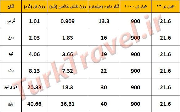 عیار سکه های طلای ایران
